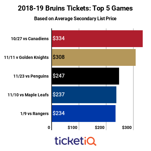 Prices For Bruins Tickets On The Secondary Market Are Down