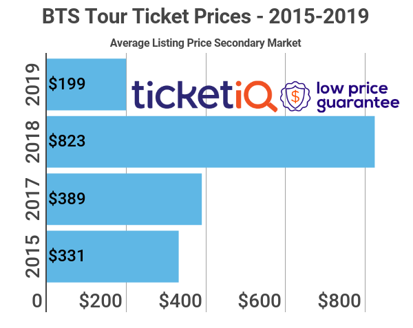 Ticket Prices For Bts 2019 Love Yourself Speak Yourself Are Cheap