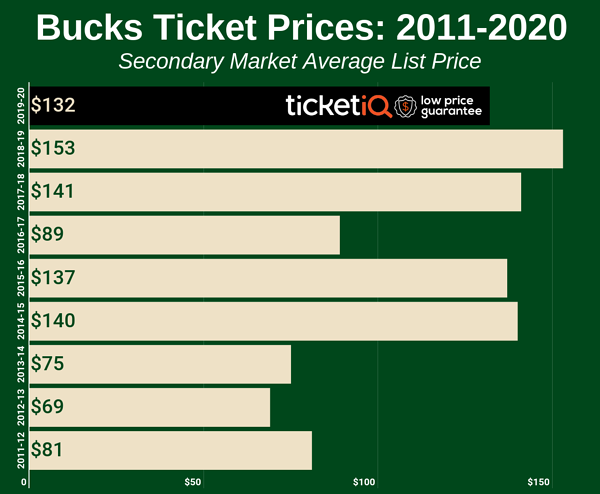 bucks-2011-2020-2