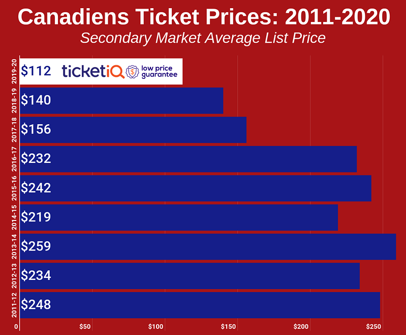 Canadiens Ticket Prices