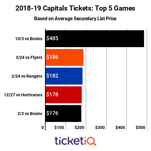 Top 5 Capitals Games 2018-19