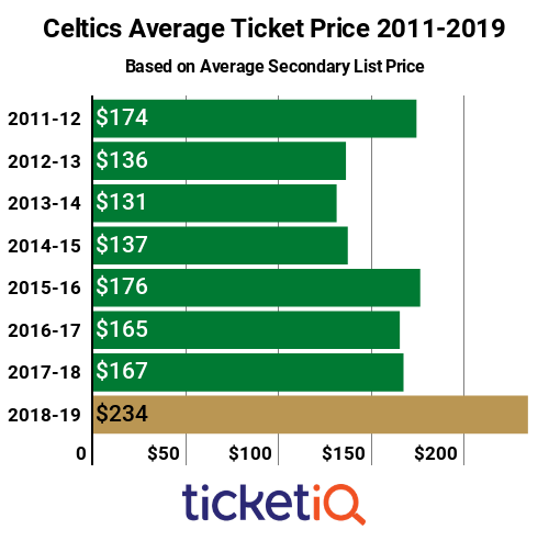 Celtics Tickets 2011-2019