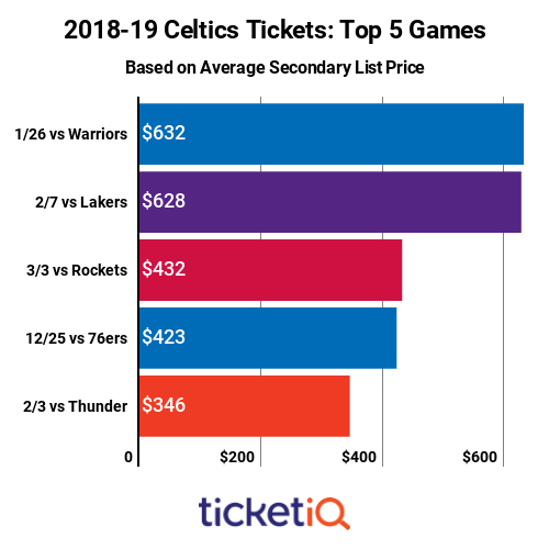 celtics-top-priced-games-2018-19