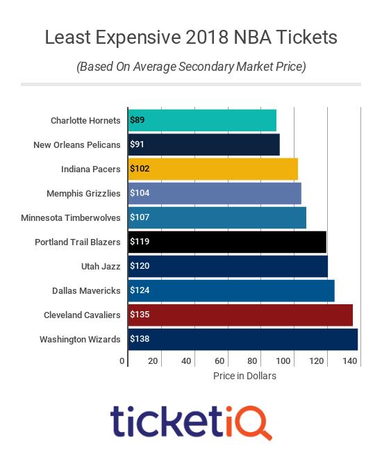cheapest-nba-2018-2