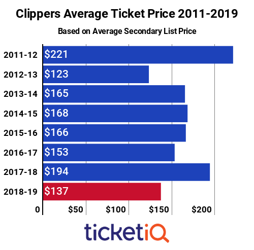 Clippers Tickets 2011-2019