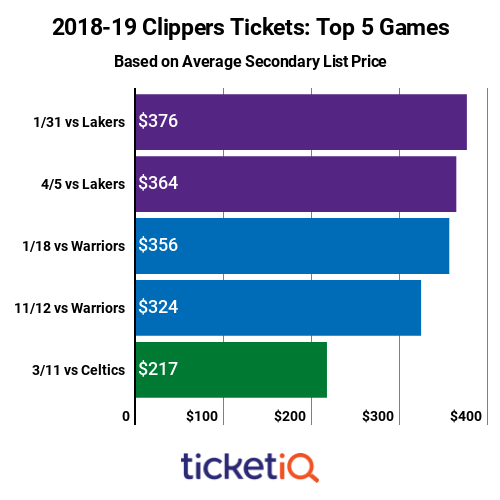clippers-top-priced-games-2018-19