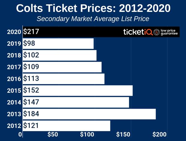 colts-2012-2019-3