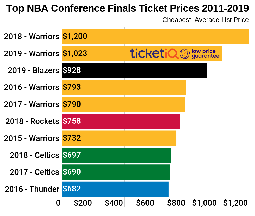 copy-copy-nba-conference-finals-historical-2