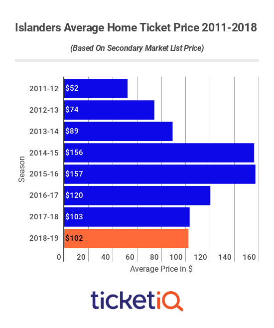Islanders Ticket Prices 2011-2018