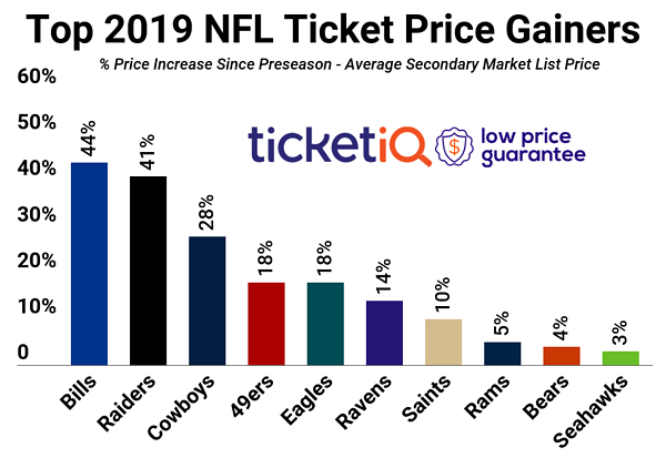 copy-nfl-price-change-2019-2