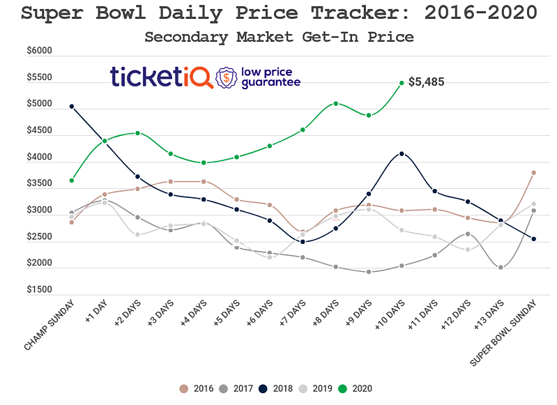 copy-super-bowl-daily-price-tracker-10