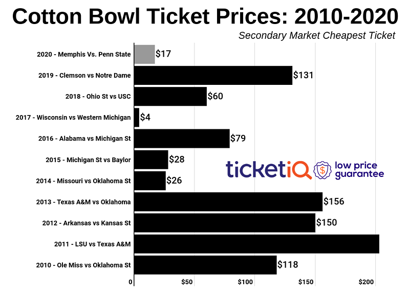 cotton-bowl-2011-2019-2