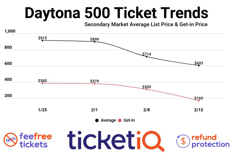 daytona-trend-5