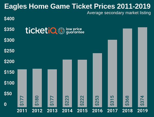 eagles-2019-home-game-3