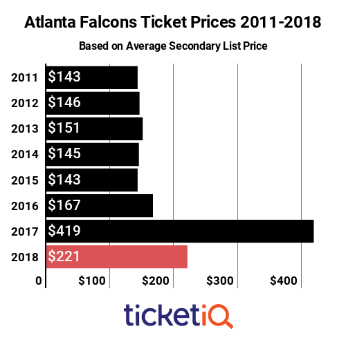 Falcons Tickets 2011-2018
