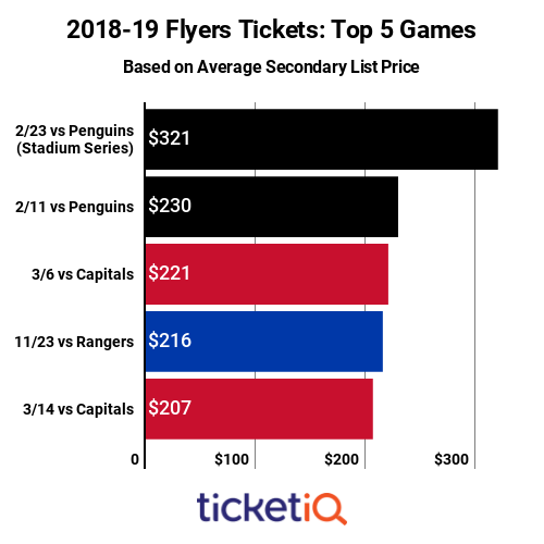 Flyers Top Games 2018-19