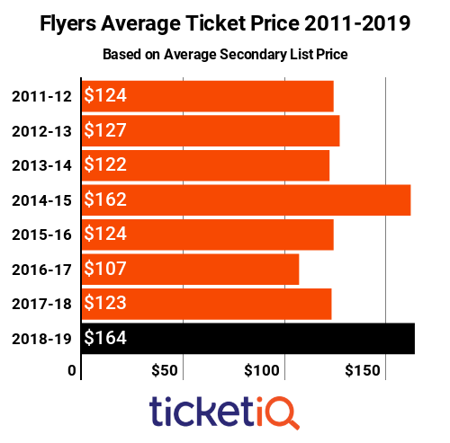 Flyers tickets 2011-2019