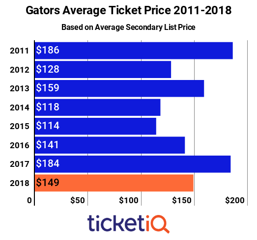 Florida Football Tickets