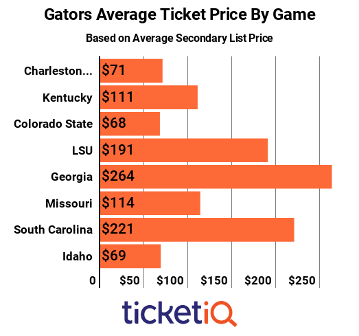 gators-avg-price-by-game-2018