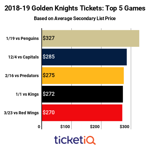 Golden Knights Top Games 2018-19