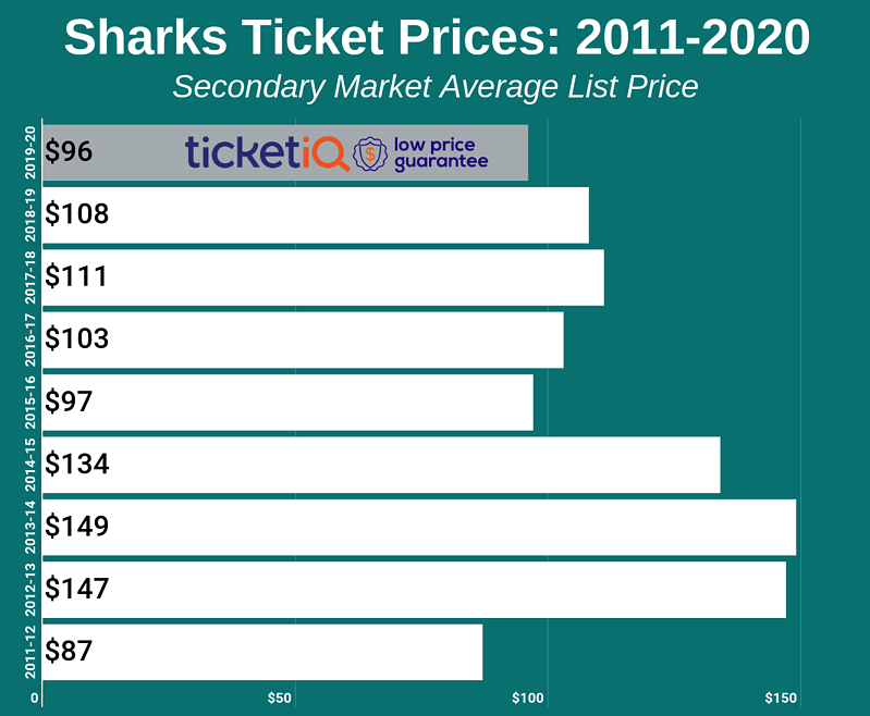 Sharks Ticket Prices