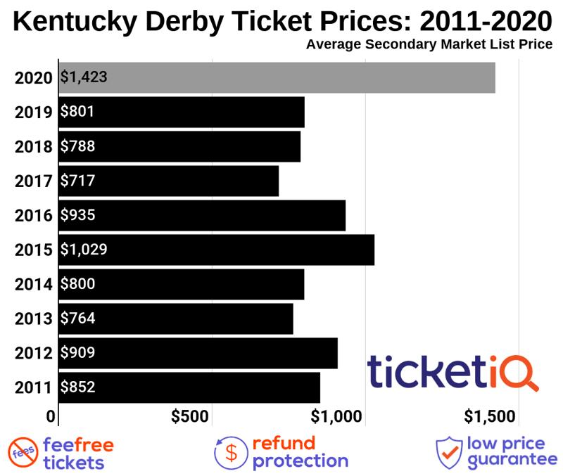 kentucky-derby-2012-2020-2