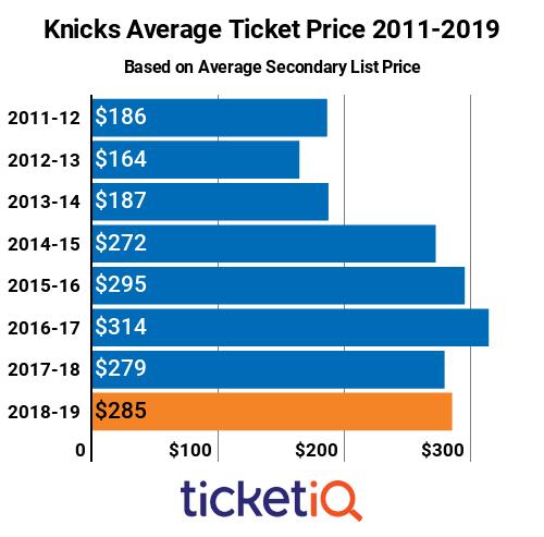 Knicks Tickets 2011-2019