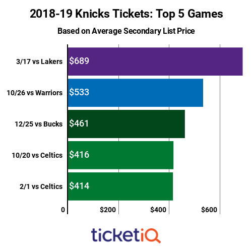 knicks-top-priced-games-2018-19