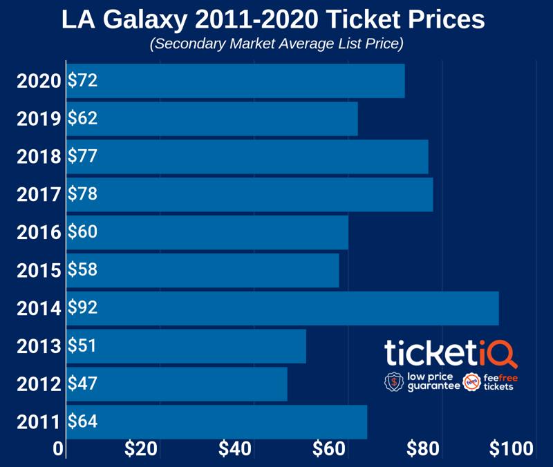 la-galaxy-2011-2020