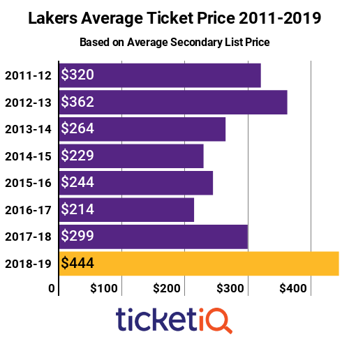 Lakers Tickets 2011-2019