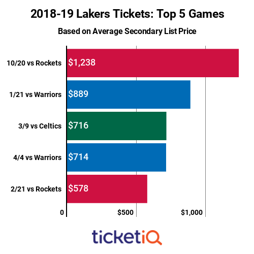 lakers-top-priced-games-2018-19