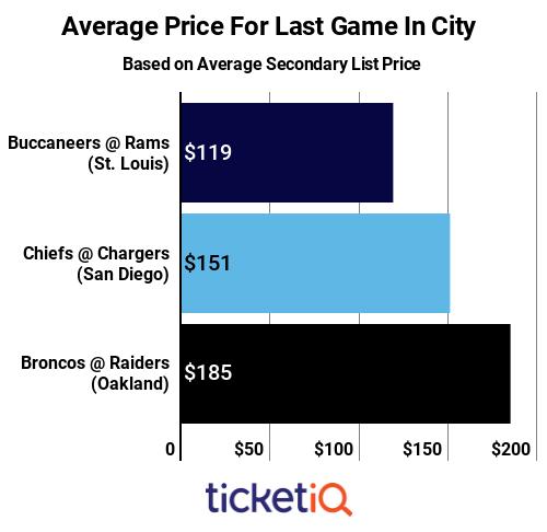 last-games-in-cities