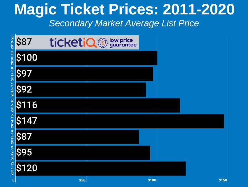 magic-2011-2020-2