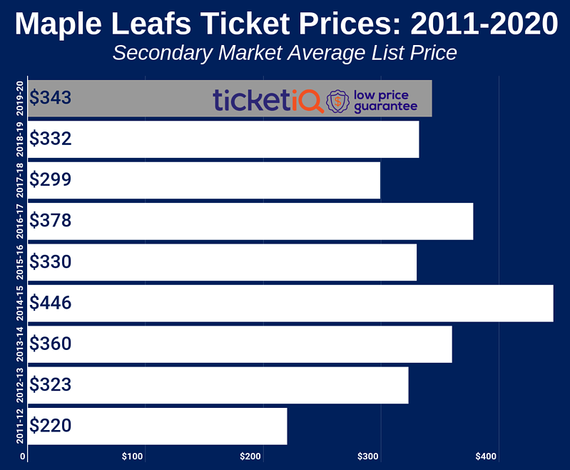 maple-leafs-2011-2020