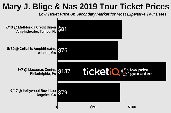 mary-j-blige-and-nas-tour-2
