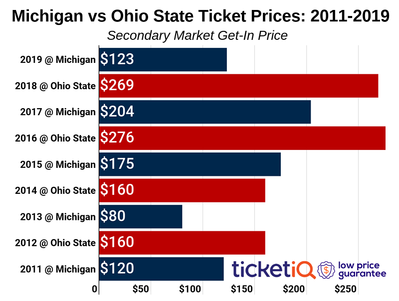 michigan-vs-ohio-state-2011-2019-2