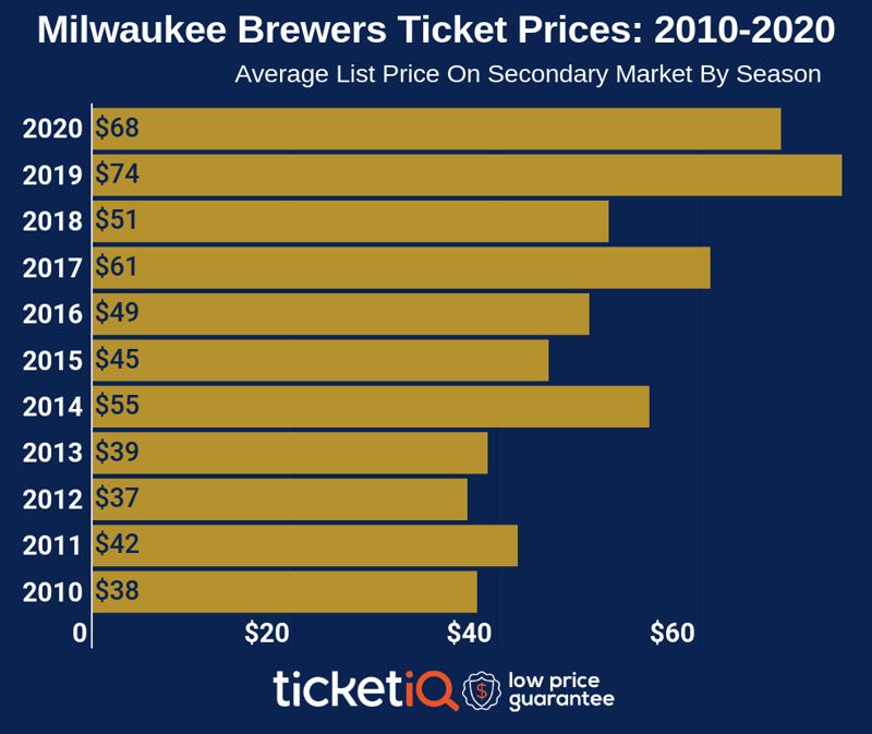 milwaukee-brewers-2010-2020