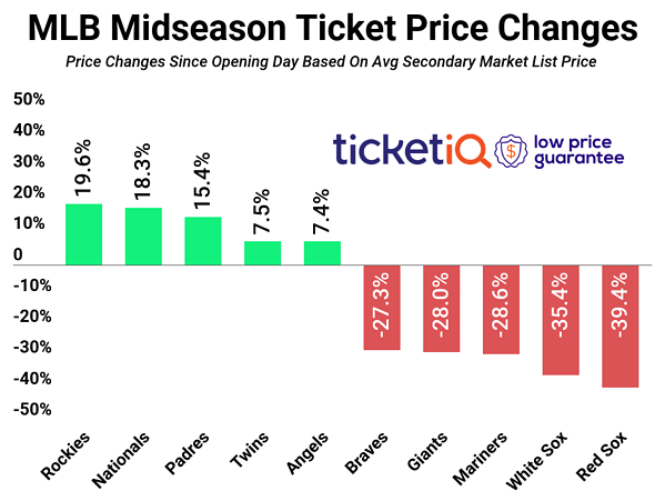 How To Find The Cheapest MLB Tickets For The 2019 MLB Season