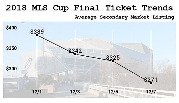 mls-cup-championship-game-trend-2