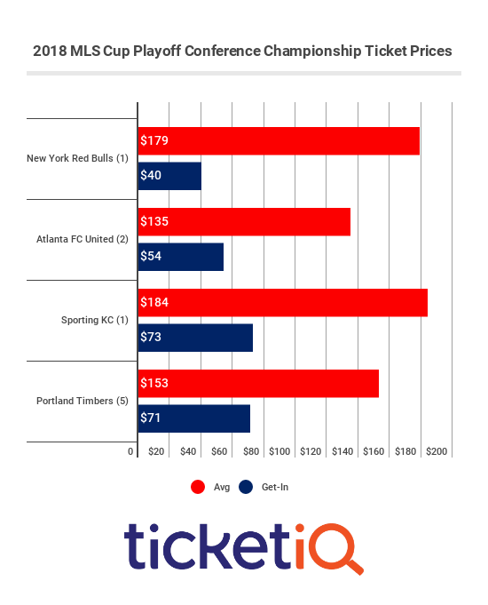 mls-cup-conference-champoionship-prices
