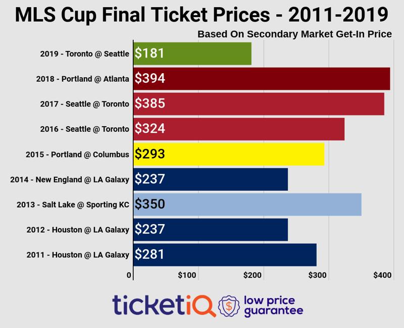 mls-cup-finals-2011-2019-4