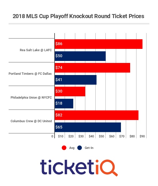 mls-cup-knockout-round-prices