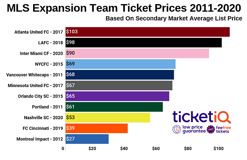 mls-expansion-team-ticket-prices-2