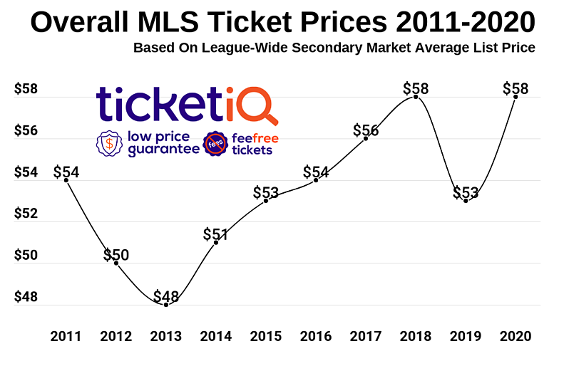 mls-ticket-prices-by-year-6