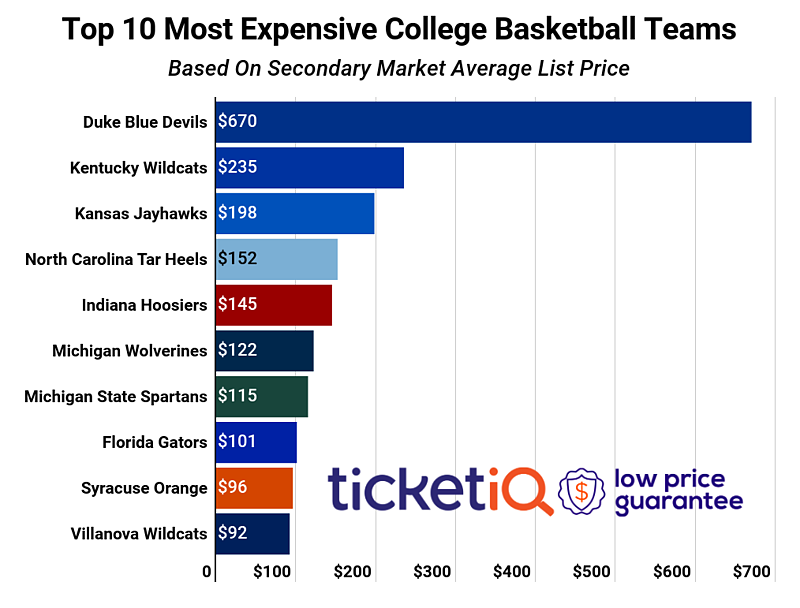 most-expensive-college-basketball-teams