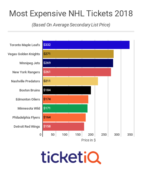 Most Expensive NHL Tickets 2018-19