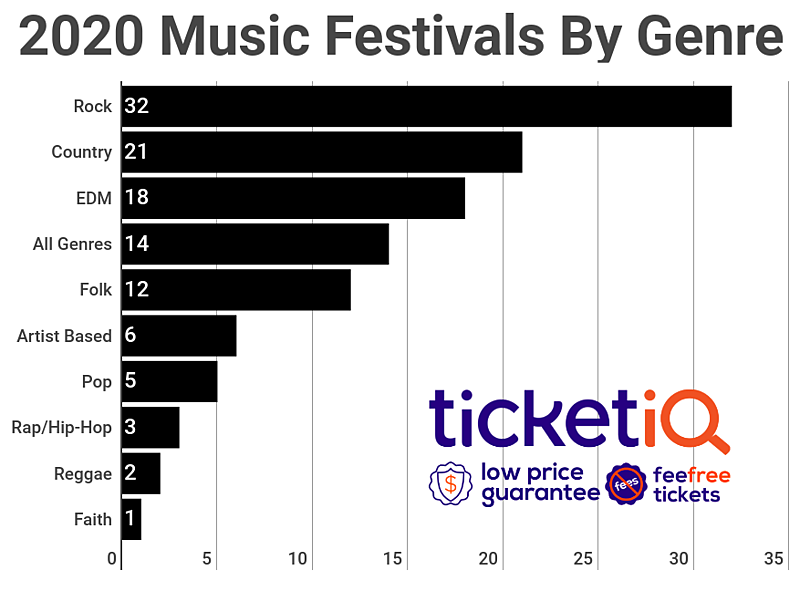 music-festivals-by-genre