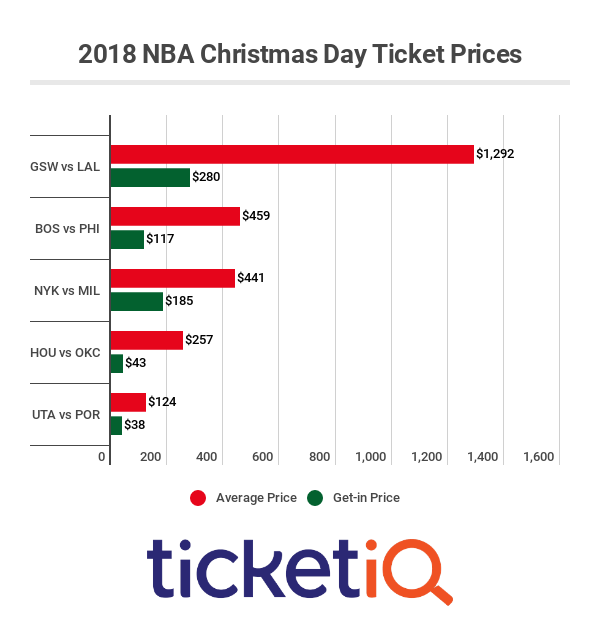 nba-christmas-day-2018