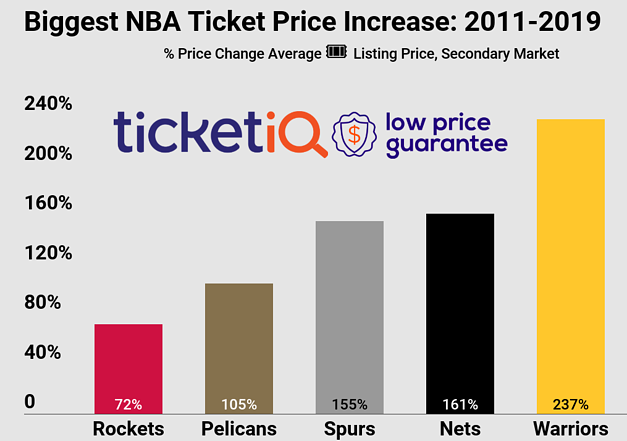 nba-price-change-2018-2019-4
