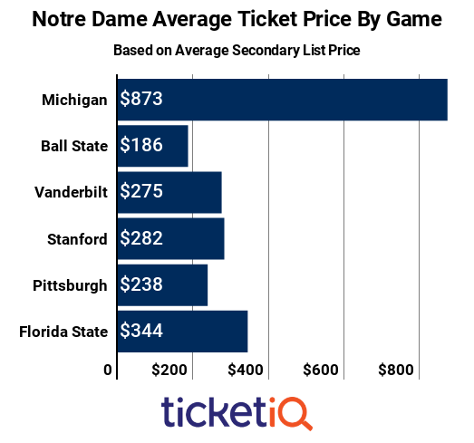 nd-game-by-game